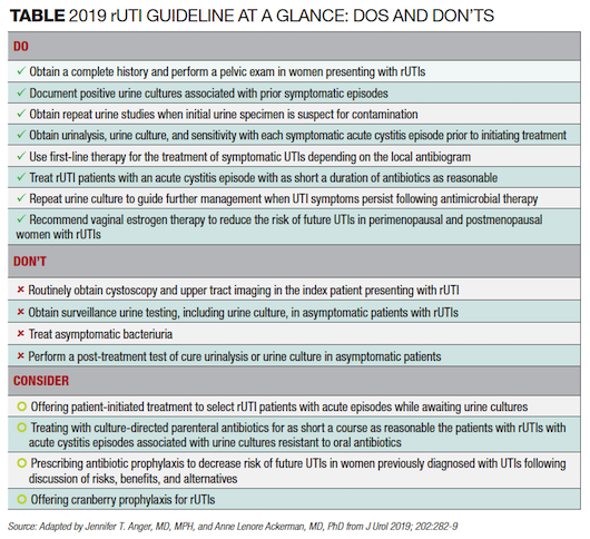 2019_UTI_Guidelines
